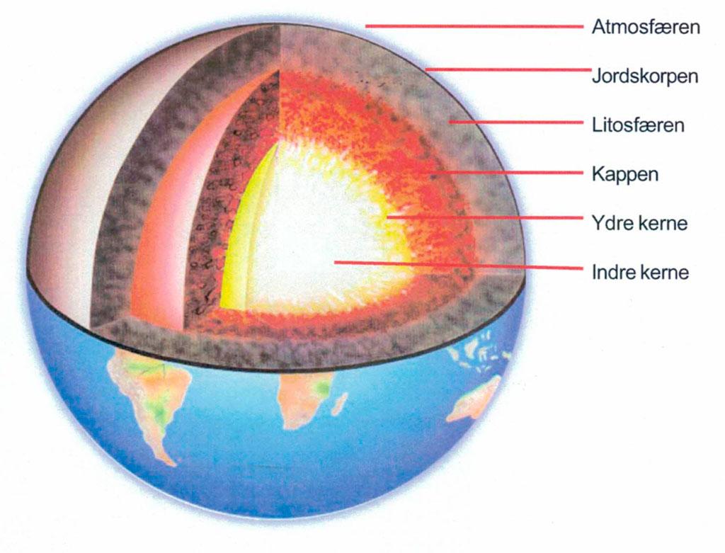 Jordens lag